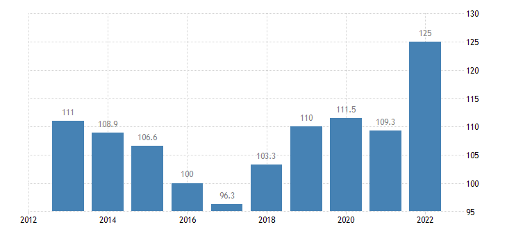 cyprus trade unit value indices import unit value idx 2015 100 eurostat data