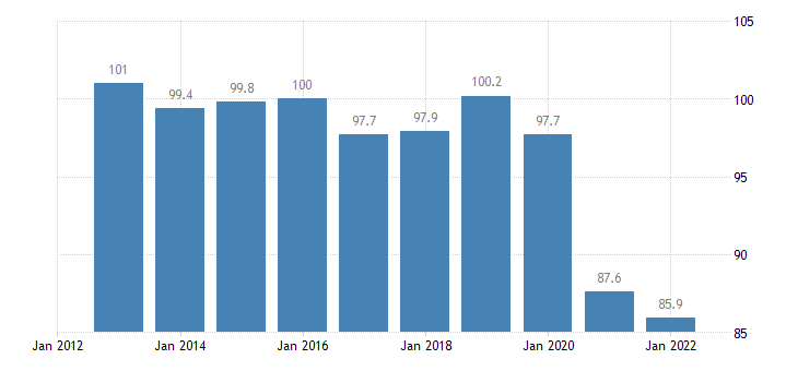 cyprus trade unit value indices terms of trade export import eurostat data
