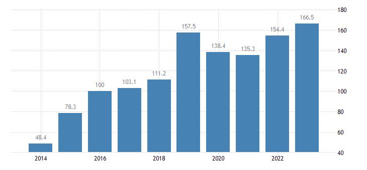 cyprus trade volume indices export volume idx 2015 100 eurostat data