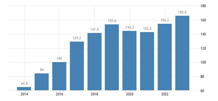 cyprus trade volume indices import volume idx 2015 100 eurostat data