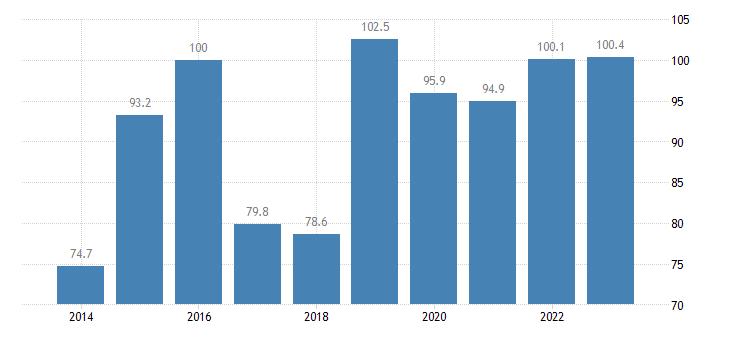 cyprus trade volume indices volume ratio export import eurostat data