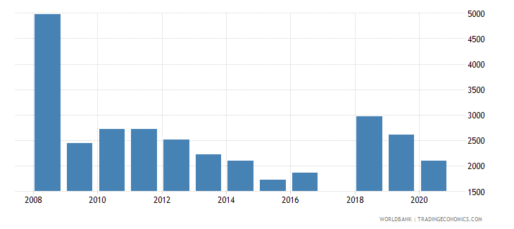 cyprus trademark applications nonresident by count wb data