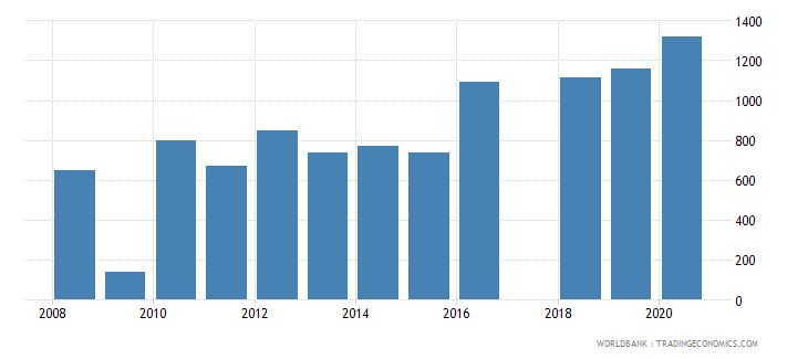 cyprus trademark applications resident by count wb data