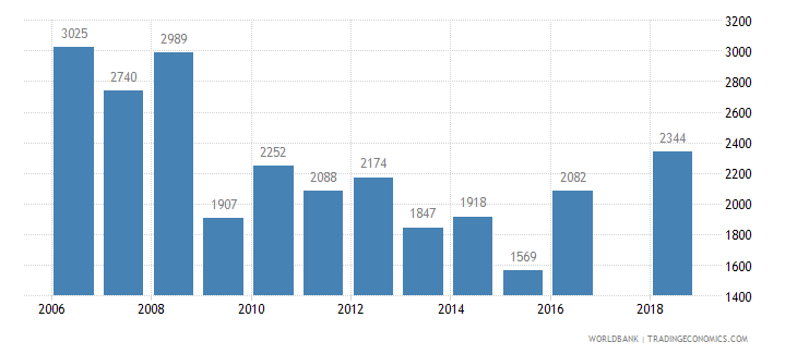 cyprus trademark applications total wb data