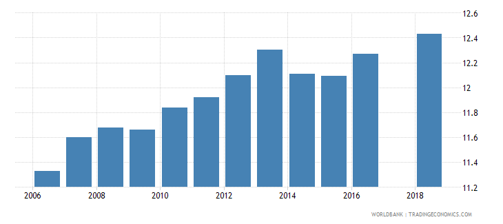 cyprus uis mean years of schooling of the population age 25 male wb data