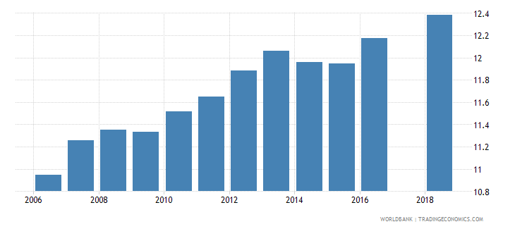 cyprus uis mean years of schooling of the population age 25 total wb data