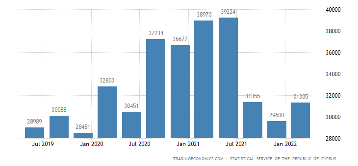 Cyprus Unemployed Persons