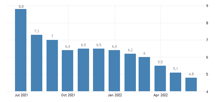 cyprus unemployment eurostat data