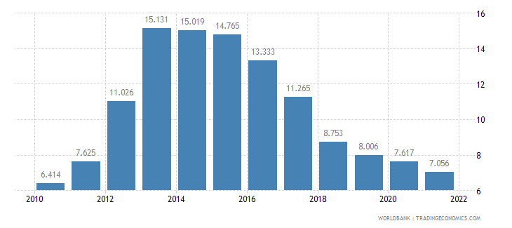 cyprus unemployment female percent of female labor force wb data