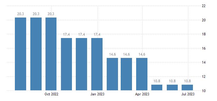 cyprus unemployment less than 25 years eurostat data