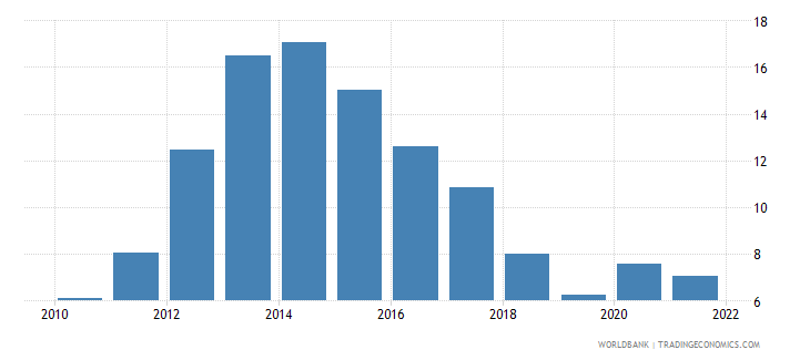 cyprus unemployment male percent of male labor force national estimate wb data