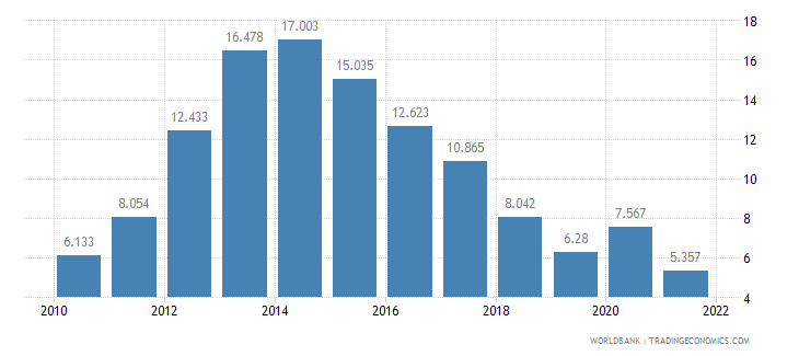 cyprus unemployment male percent of male labor force wb data