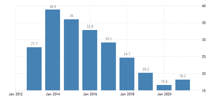 cyprus unemployment rate all isced 2011 levels from 15 to 24 years eurostat data