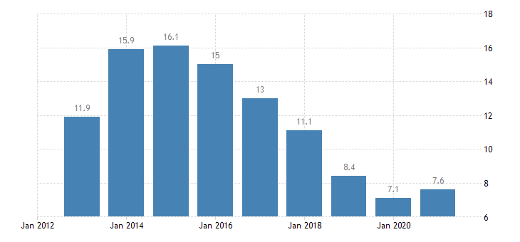 cyprus unemployment rate all isced 2011 levels from 15 to 74 years eurostat data