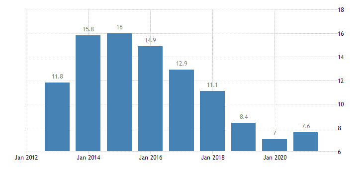 cyprus unemployment rate from 20 to 64 years eurostat data