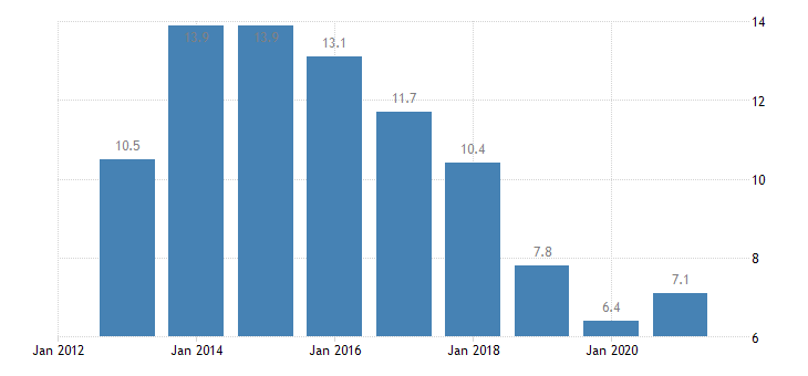 cyprus unemployment rate from 25 to 54 years eurostat data