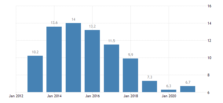 cyprus unemployment rate from 25 to 74 years eurostat data