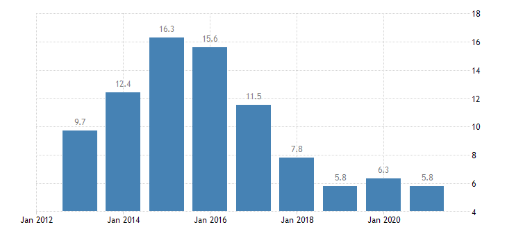 cyprus unemployment rate from 55 to 64 years eurostat data