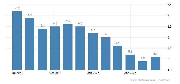 Cyprus Unemployment Rate