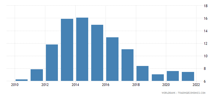 cyprus unemployment total percent of total labor force national estimate wb data