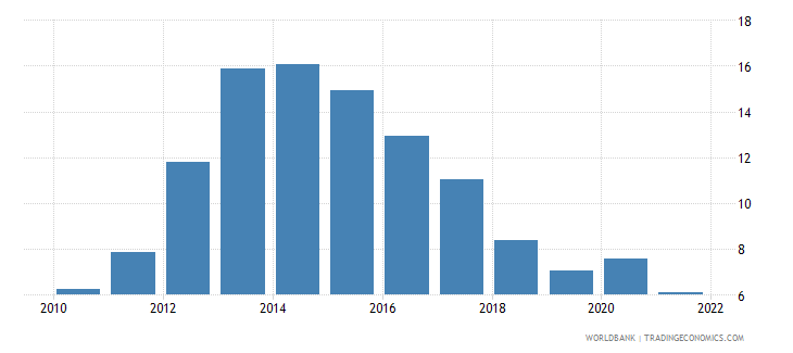 cyprus unemployment total percent of total labor force wb data