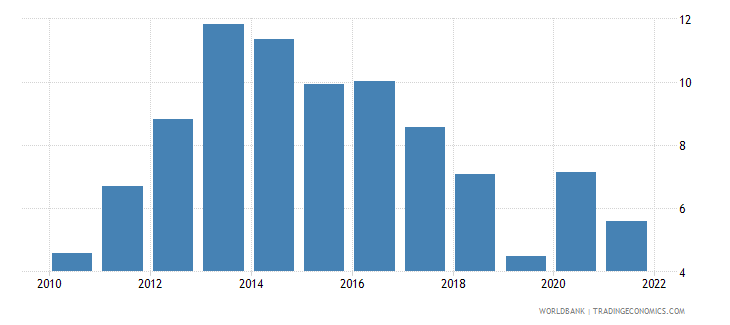 cyprus unemployment with advanced education male wb data