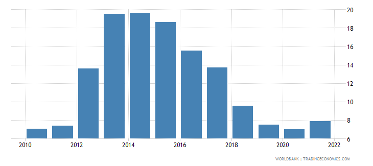 cyprus unemployment with basic education percent of total unemployment wb data