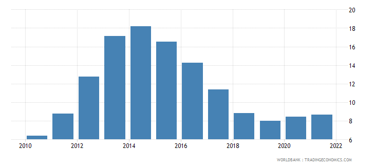 cyprus unemployment with intermediate education percent of total unemployment wb data
