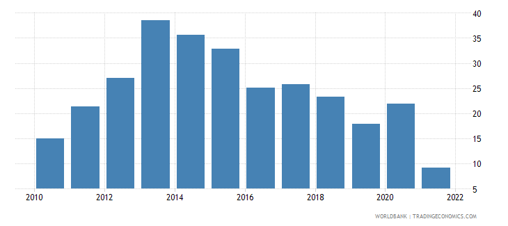 cyprus unemployment youth male percent of male labor force ages 15 24 wb data
