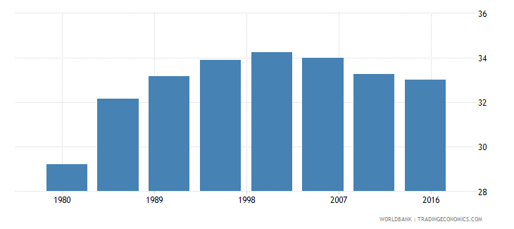 cyprus urban population female percent of total wb data