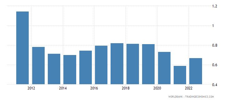 cyprus urban population growth annual percent wb data