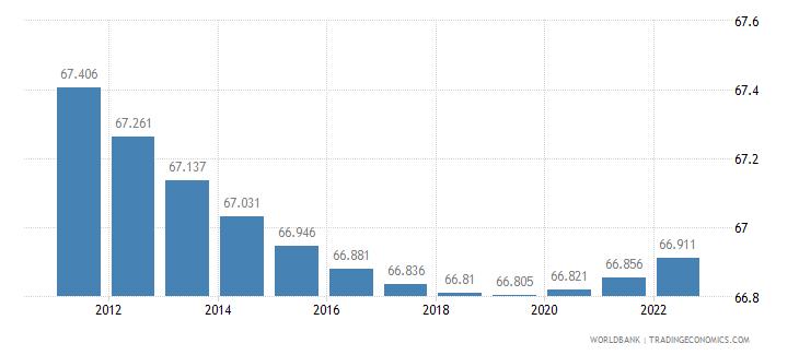 cyprus urban population percent of total wb data