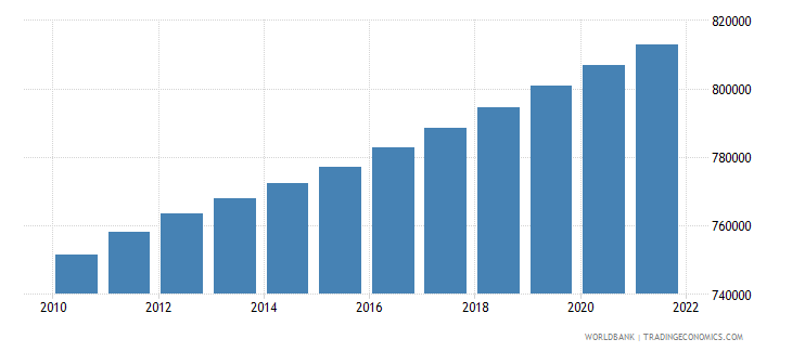 cyprus urban population wb data