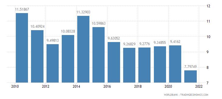 cyprus vulnerable employment female percent of female employment wb data