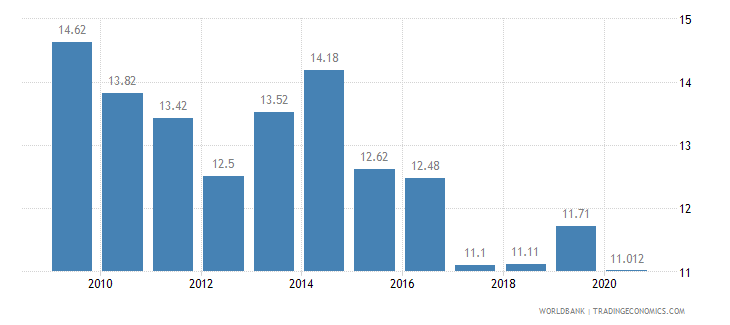 cyprus vulnerable employment total percent of total employment wb data