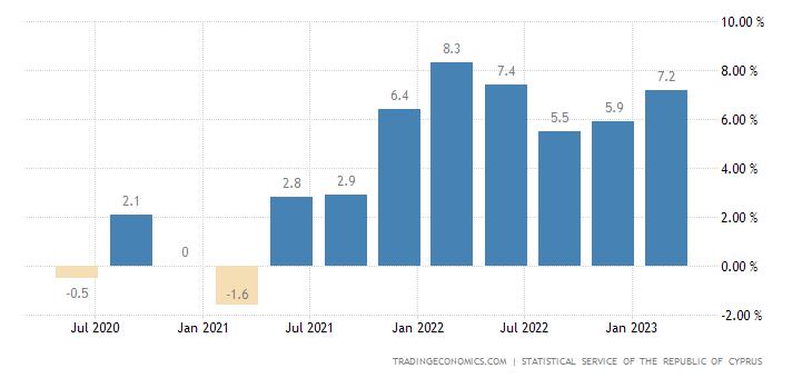 Cyprus Wage Growth