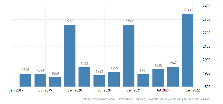 Cyprus Average Monthly Earnings of Employees | 2019 | Data