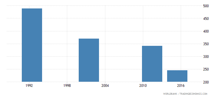 cyprus youth illiterate population 15 24 years both sexes number wb data