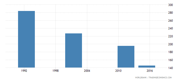 cyprus youth illiterate population 15 24 years male number wb data
