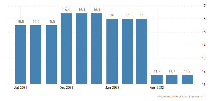 Cyprus Youth Unemployment Rate