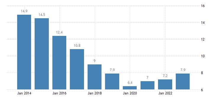 cyprus youth unemployment ratio 15 24 eurostat data