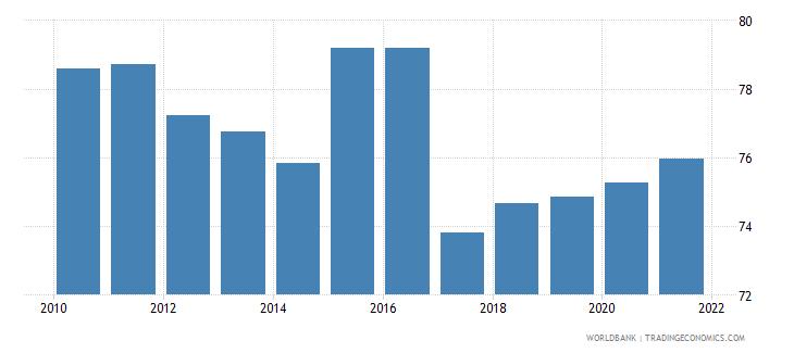 czech republic 5 bank asset concentration wb data