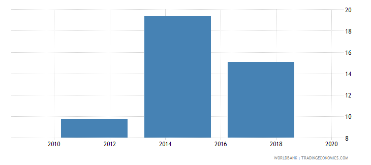 czech republic account used to receive government payments percent age 15 wb data
