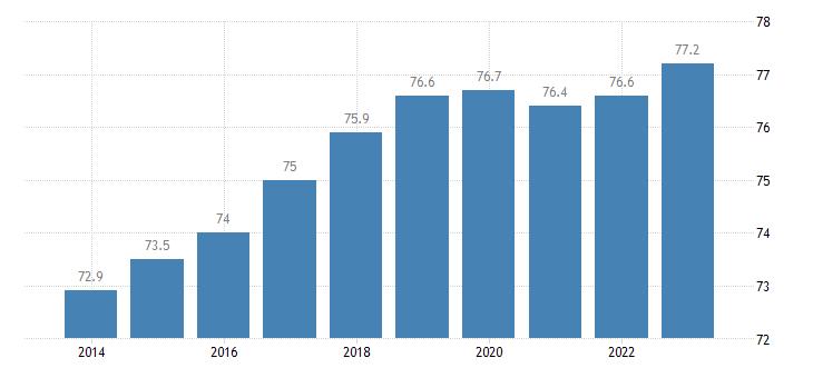 czech republic activity rate eurostat data