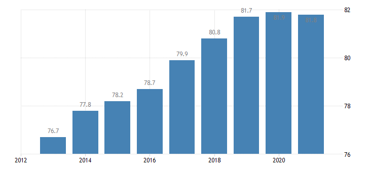 czech republic activity rate from 20 to 64 years eurostat data