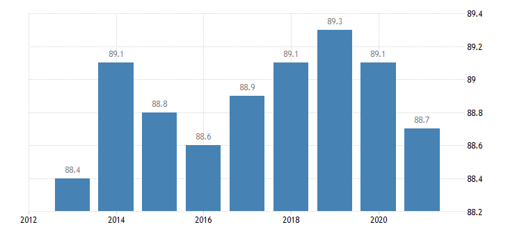 czech republic activity rate from 25 to 54 years eurostat data