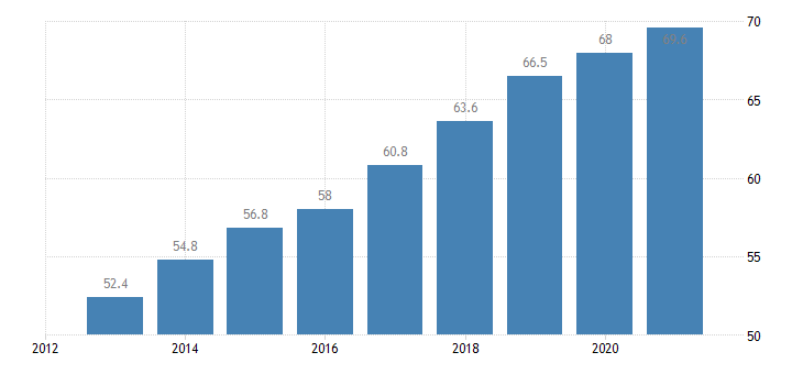 czech republic activity rate from 55 to 64 years eurostat data