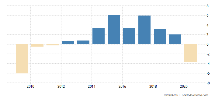 czech republic adjusted net national income per capita annual percent growth wb data