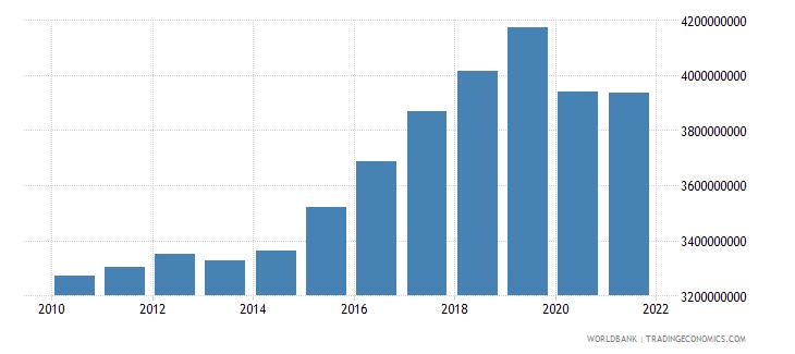 czech republic adjusted savings carbon dioxide damage us dollar wb data