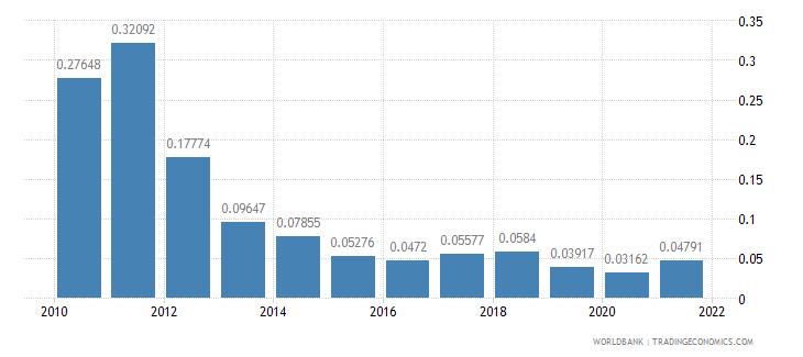 czech republic adjusted savings energy depletion percent of gni wb data